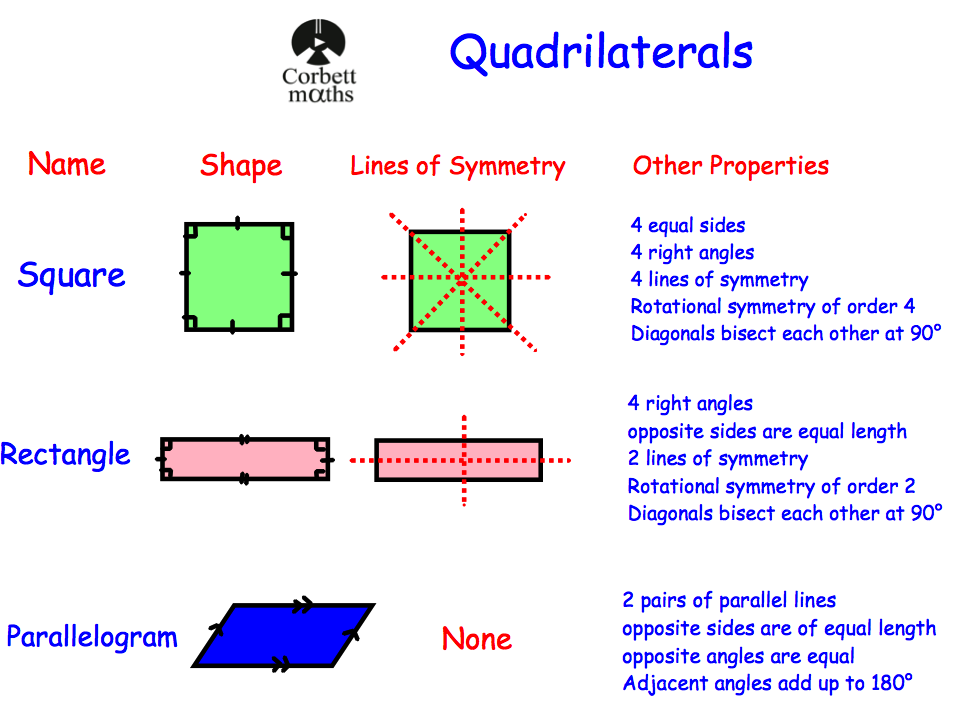quadrilaterals – Properties of Quadrilaterals Worksheet