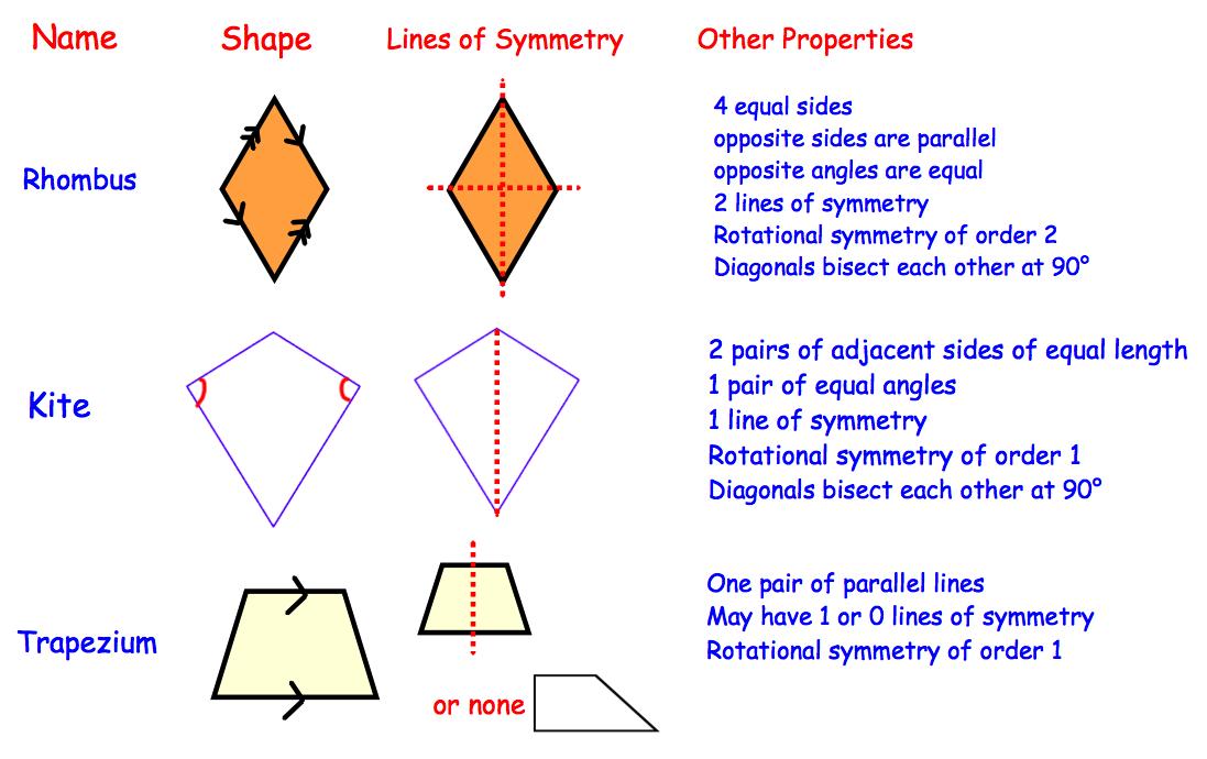 Quadrilaterals Revision | Corbettmaths