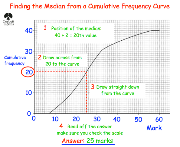 Median from a Cumulative Frequency