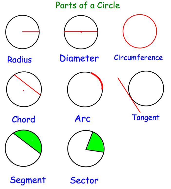 parts of the circle : Corbettmaths
