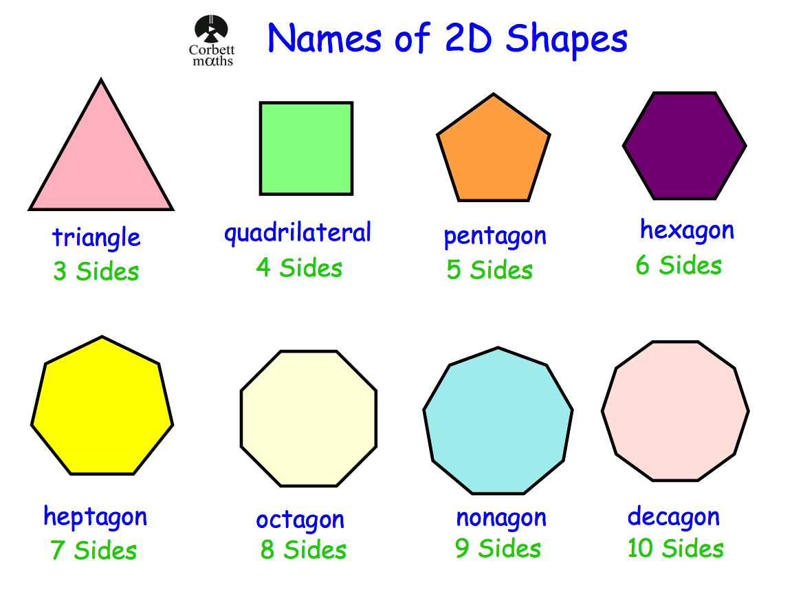 Worksheet Names Of Shapes With Pictures names of 2d shapes revision corbettmaths