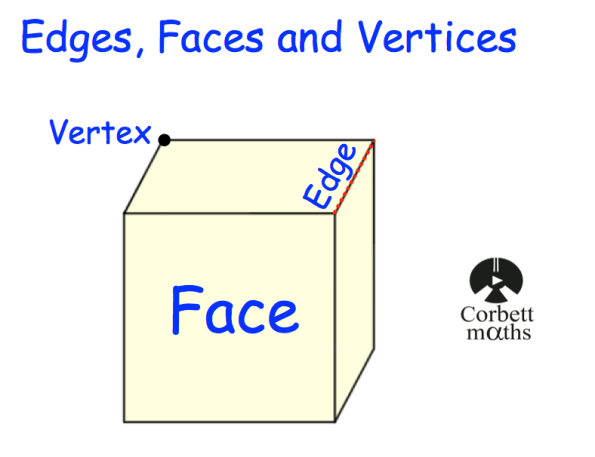 Edges, Faces and Vertices