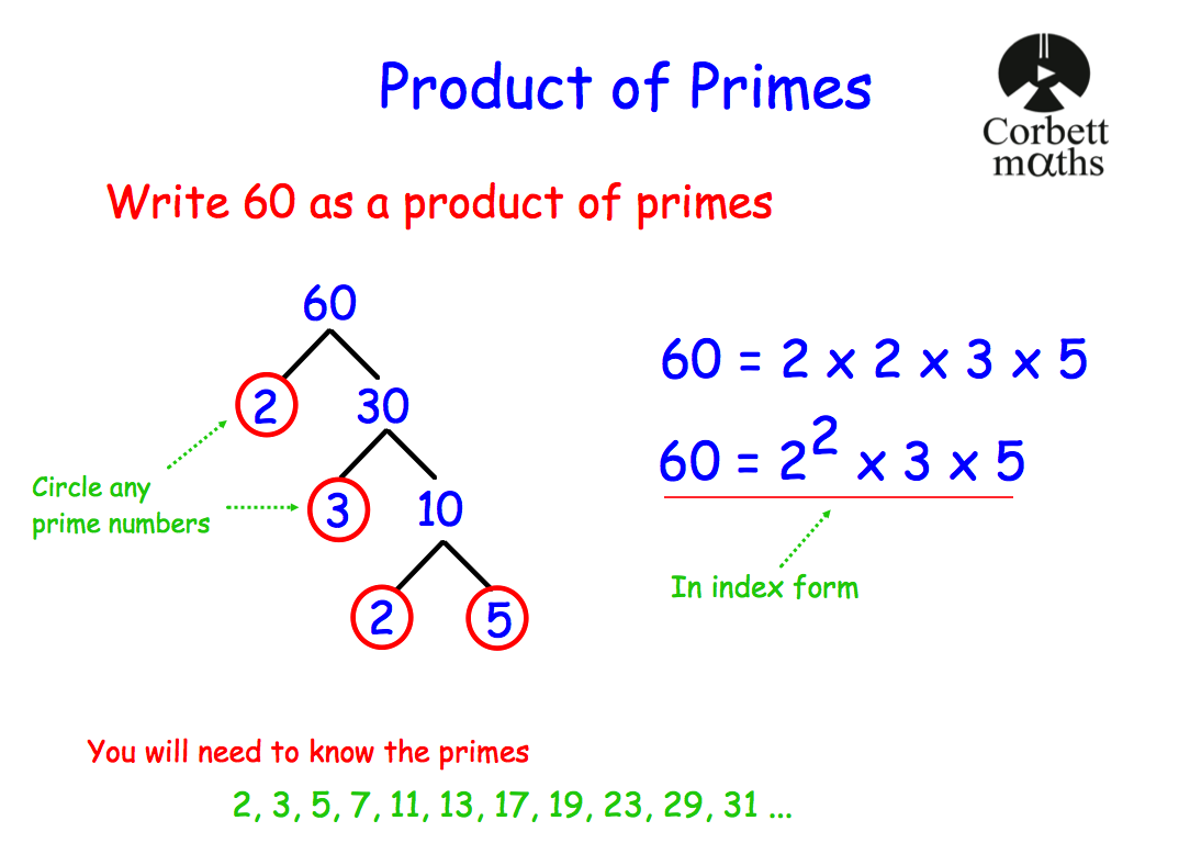 prime factorisation | Corbettmaths